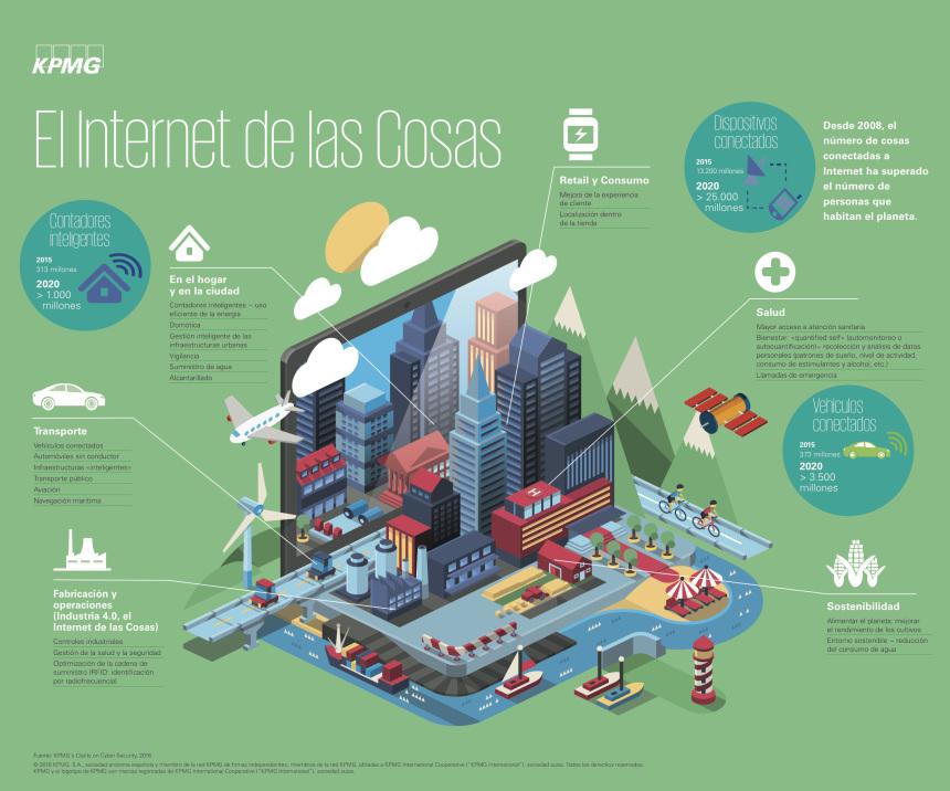el internet de las cosas y como estaremos conectados